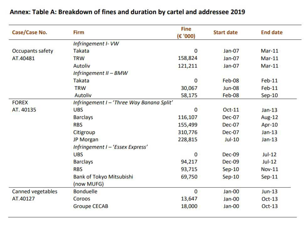 Breakdown of fines and duration by cartel and addressee 2019