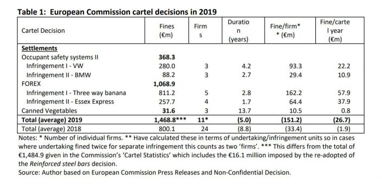 European Commission Cartel Decisions in 2019
