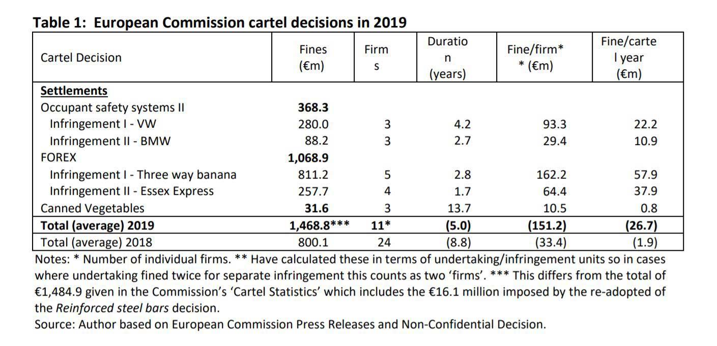 European Commission Cartel Decisions in 2019