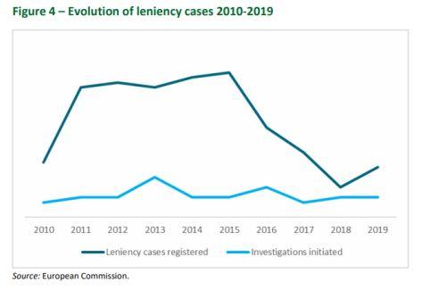 Evolution of leniency cases 2010-2019