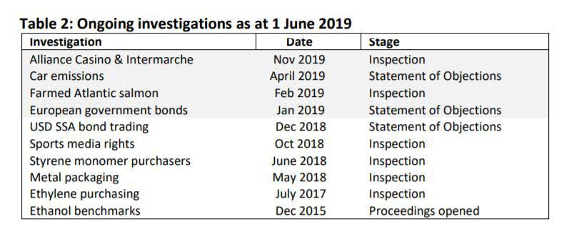Ongoing investigations as at 1 June 2019